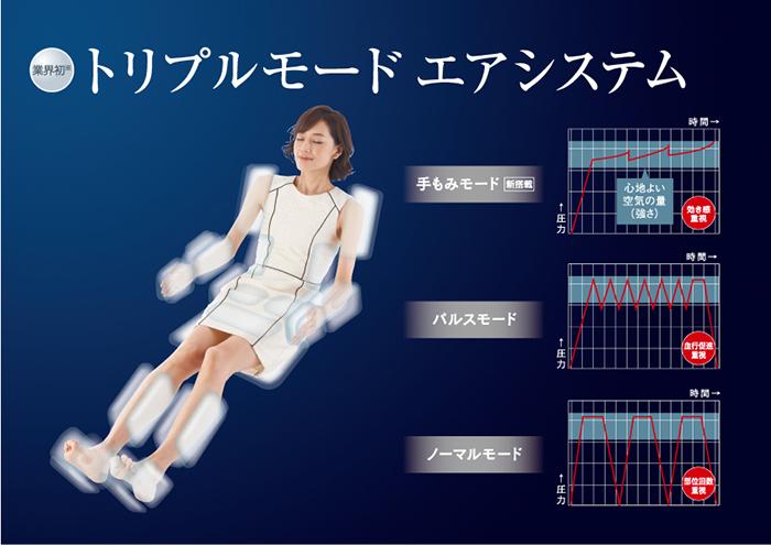 手技の力強さと躍動感を再現する「トリプルモードエアシステム」