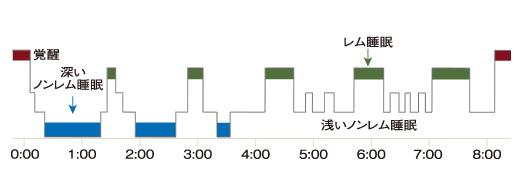 快適な睡眠とは 表
