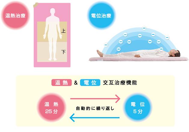 温熱治療と電位治療イメージ