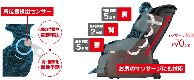 肩位置検出センサーで背中・腰部を自動予測。お尻のマッサージにも対応。