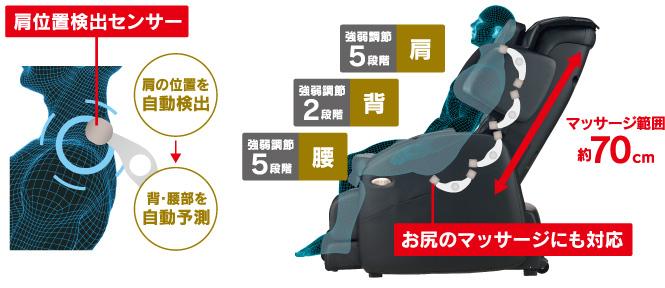 肩位置検出センサー:肩の位置を自動検出→背中・腰部を自動予測。 肩:強弱調節5段階。背:強弱調節2段階。腰:強弱調節5段階。 マッサージ範囲約70㎝。お尻のマッサーじにも対応。