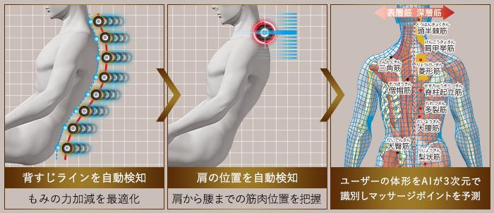 新搭載 「AIダブルセンシング」 一人ひとりの体形を丁寧に検知・予測し、マッサージを最適化