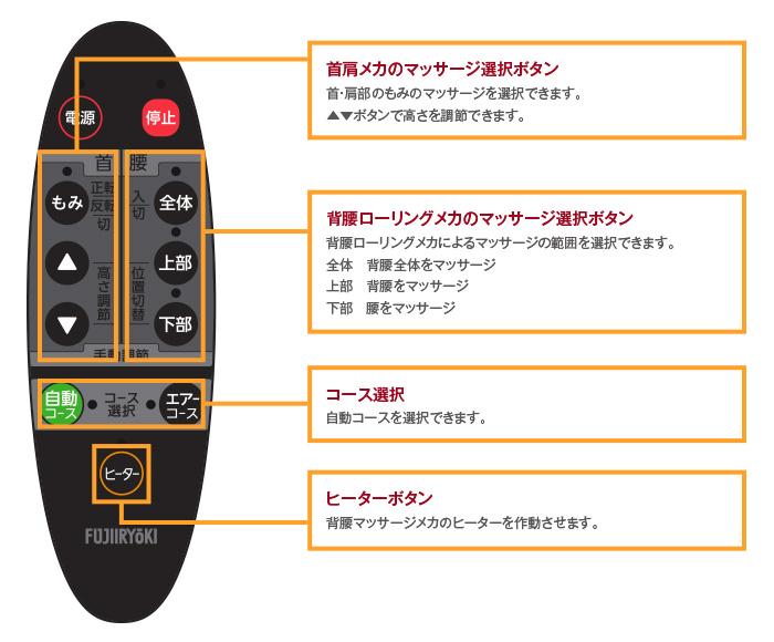 お好みに合わせた選択ができる4種類の自動コース、肩位置調節ボタン、強弱調節ボタン、手動選択メニュー、ヒーターボタン、リクライニング/脚部調節ボタン。